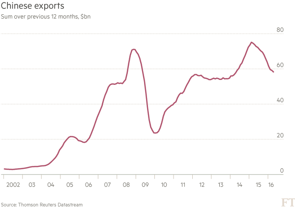Bloomberg: Năm nay, Trung Quốc sẽ không