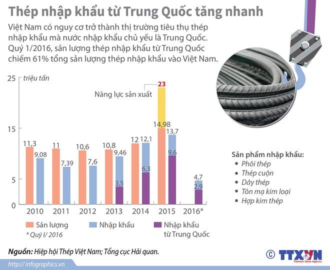 Thép Trung Quốc đang ồ ạt tràn vào Việt Nam, chèn ép thép nội